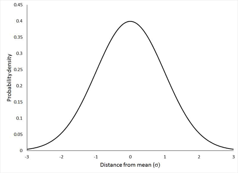 Normal Distribution Graph