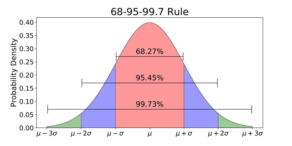 The 68-95-99.7 Rule for a Normal Distribution