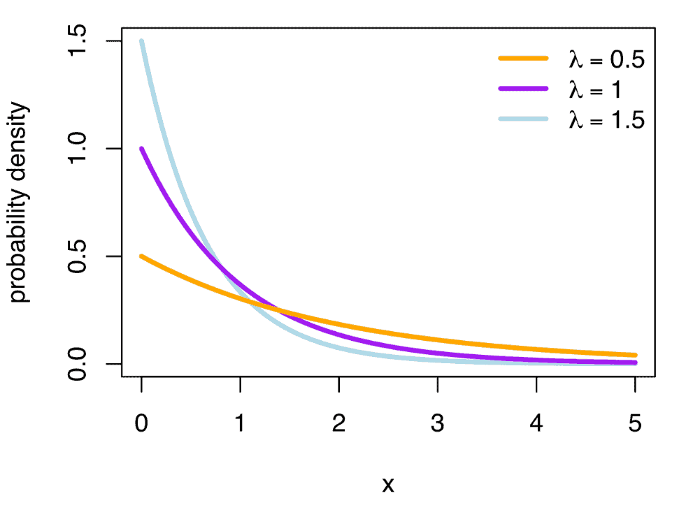 P.D.F. of an Exponential Distribution