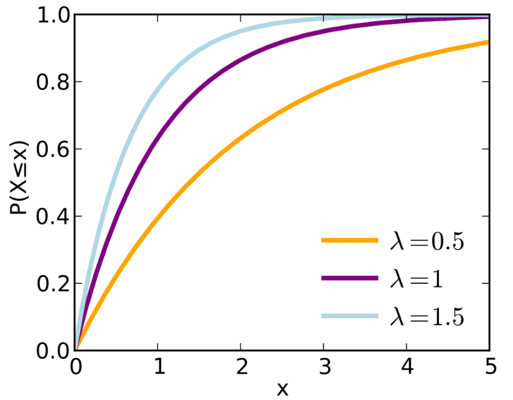 C.D.F. for Exponential Distribution