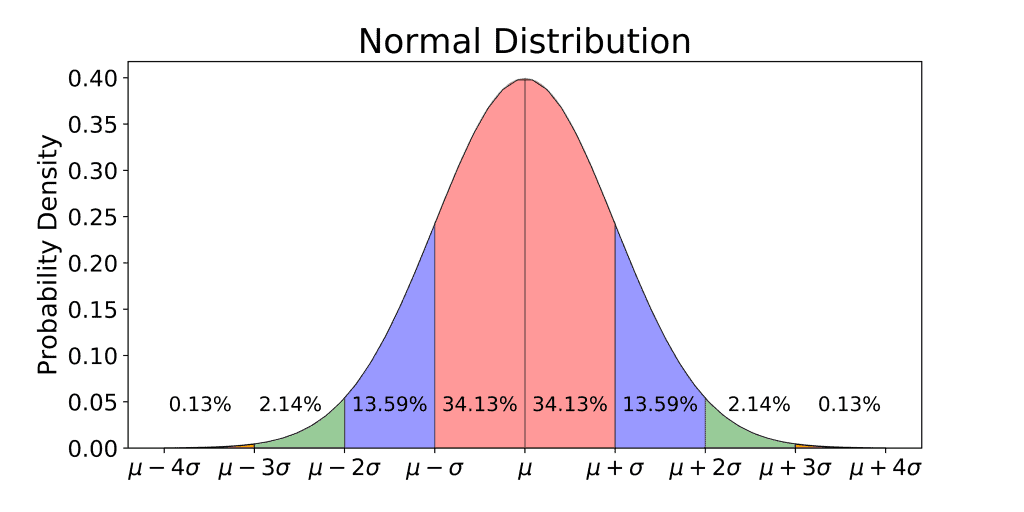 The Empirical Rule symmetrically divided into two by the mean