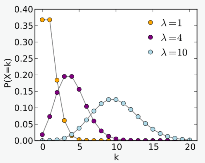 Probability Mass Function Graph for Poisson Distribution