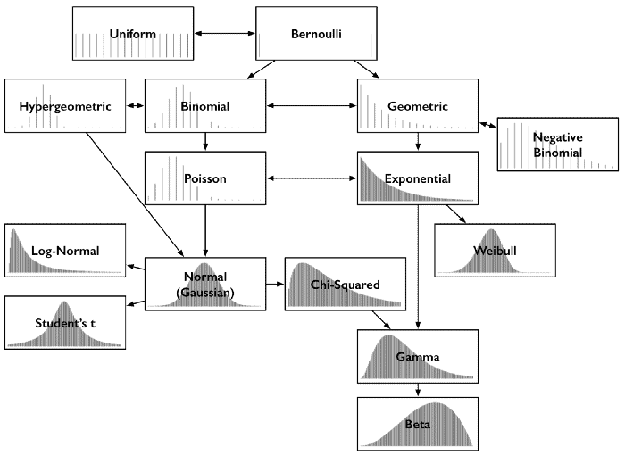 Probability Distributions Relationships
